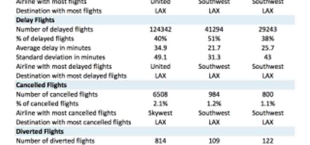 The Beauty Of Open Data And Interesting Facts About Sf Bay Area Airports