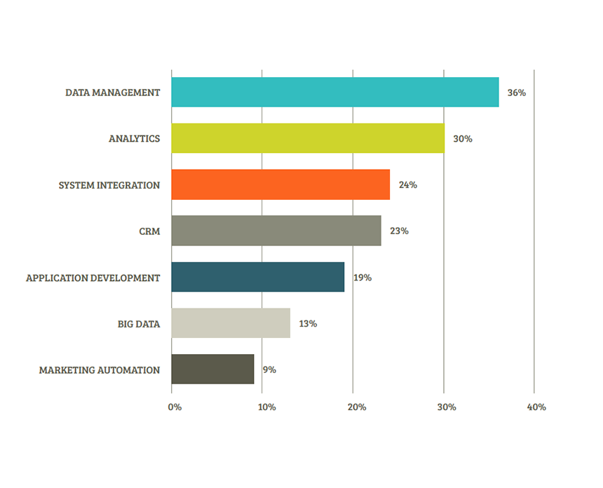 The Most Marketable Marketing Skills In 2016