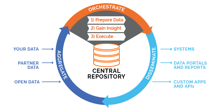 Data Orchestration Platform