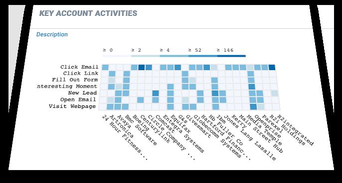 future proof cdp key account activities