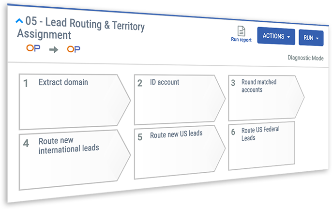 lead routing based on any criteria