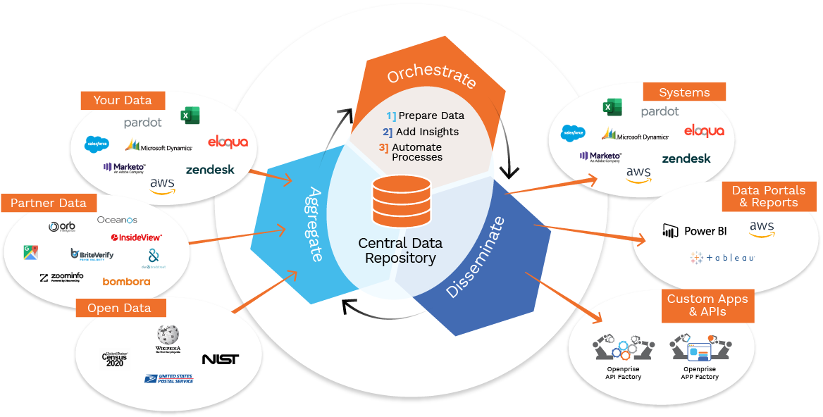 Data Orchestration