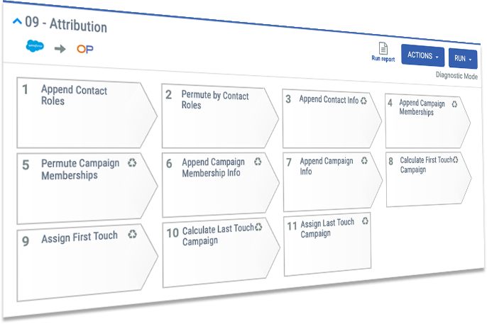 more accurate attribution models