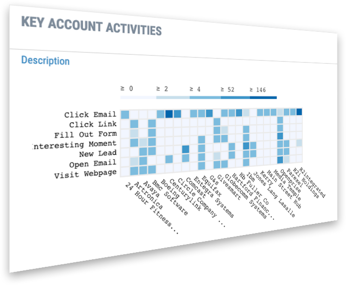 most sophisticated lead to account matching