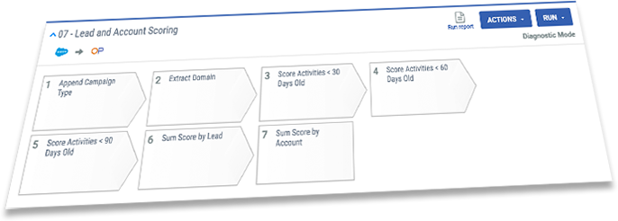 multiple lead account scoring models