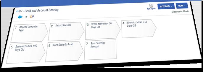multiple lead account scoring models