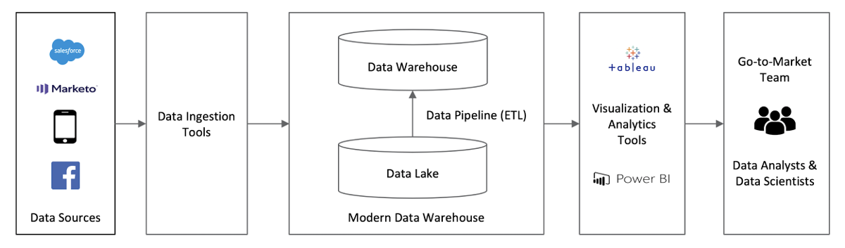 Typical EDW architecture without hybrid solutiion