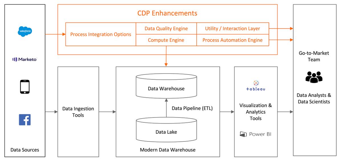 Hybrid solution CDP architecture built on an Enterprise Data Warehouse EDW