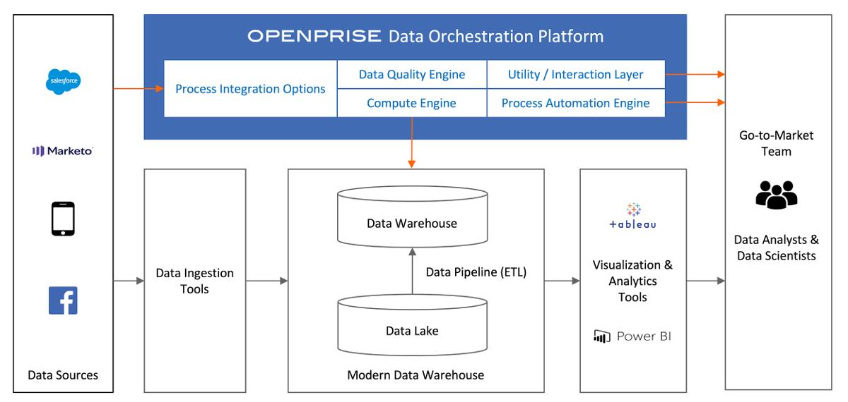 Hybrid solution Openprise Agile CDP built on an Enterprise Data Warehouse EDW