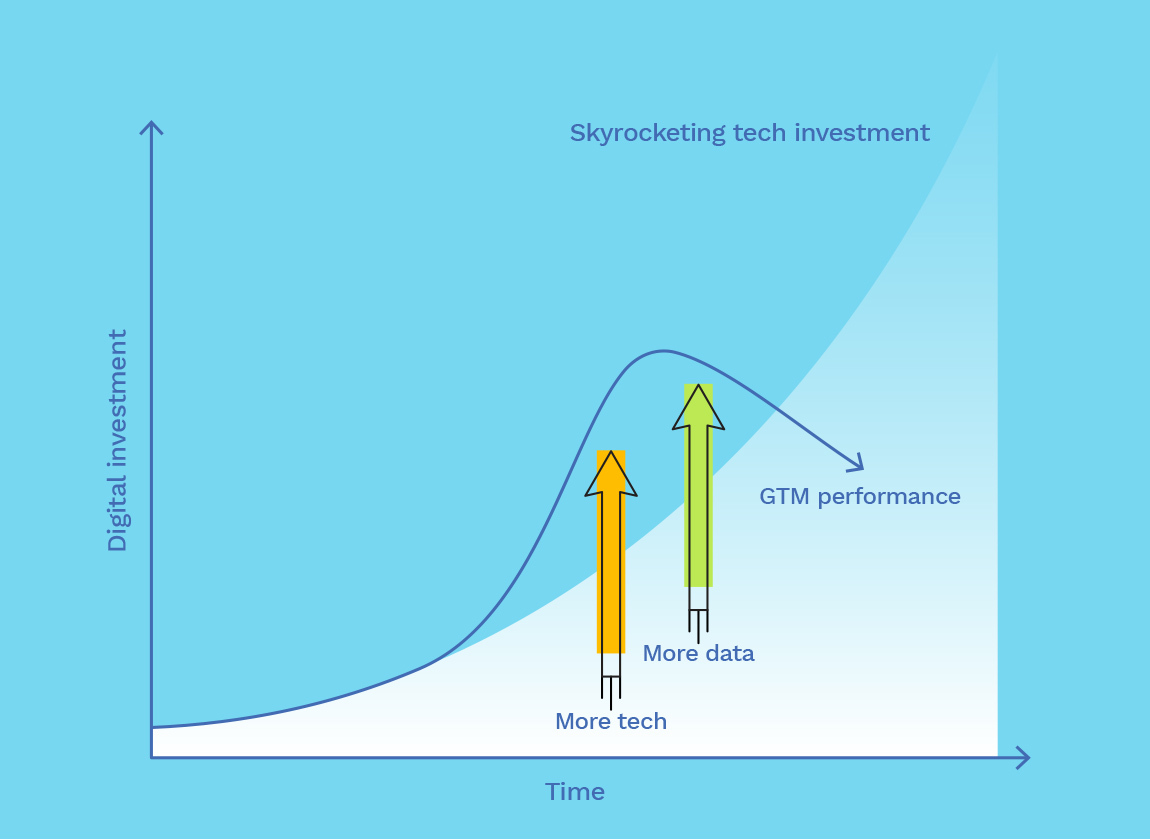 Diminishing performance is new normal